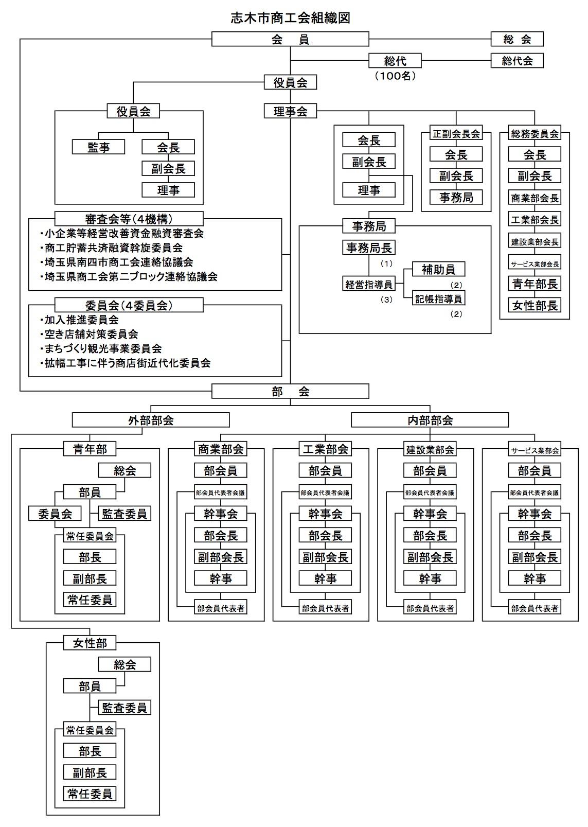志木市商工会運営組織図2015