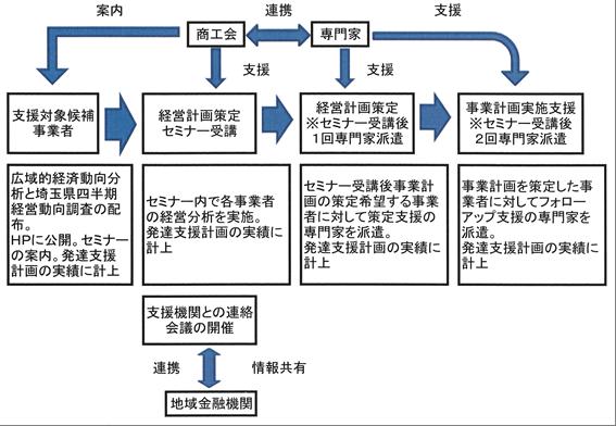 経営発達支援計画のポイント図