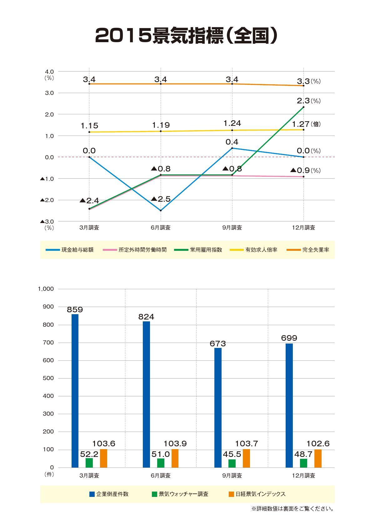 2015景気指標表