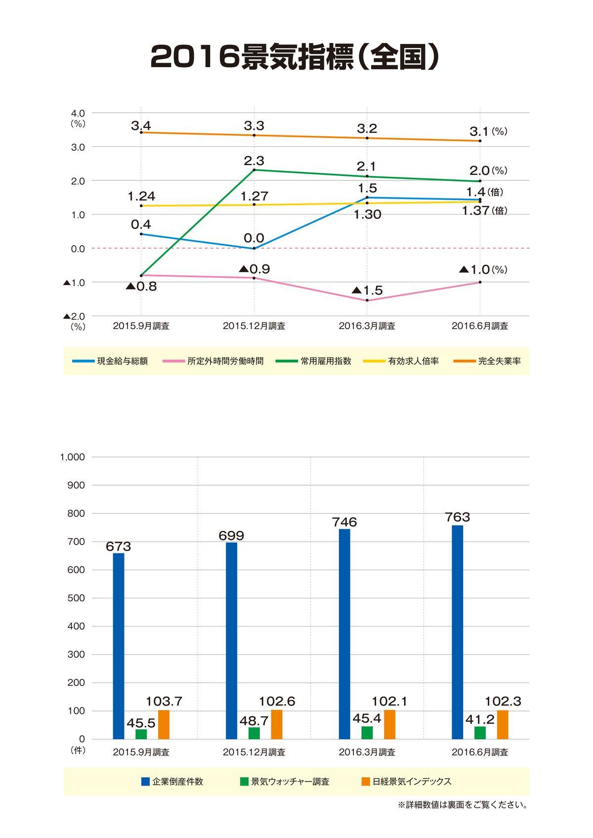 201606景気指標表