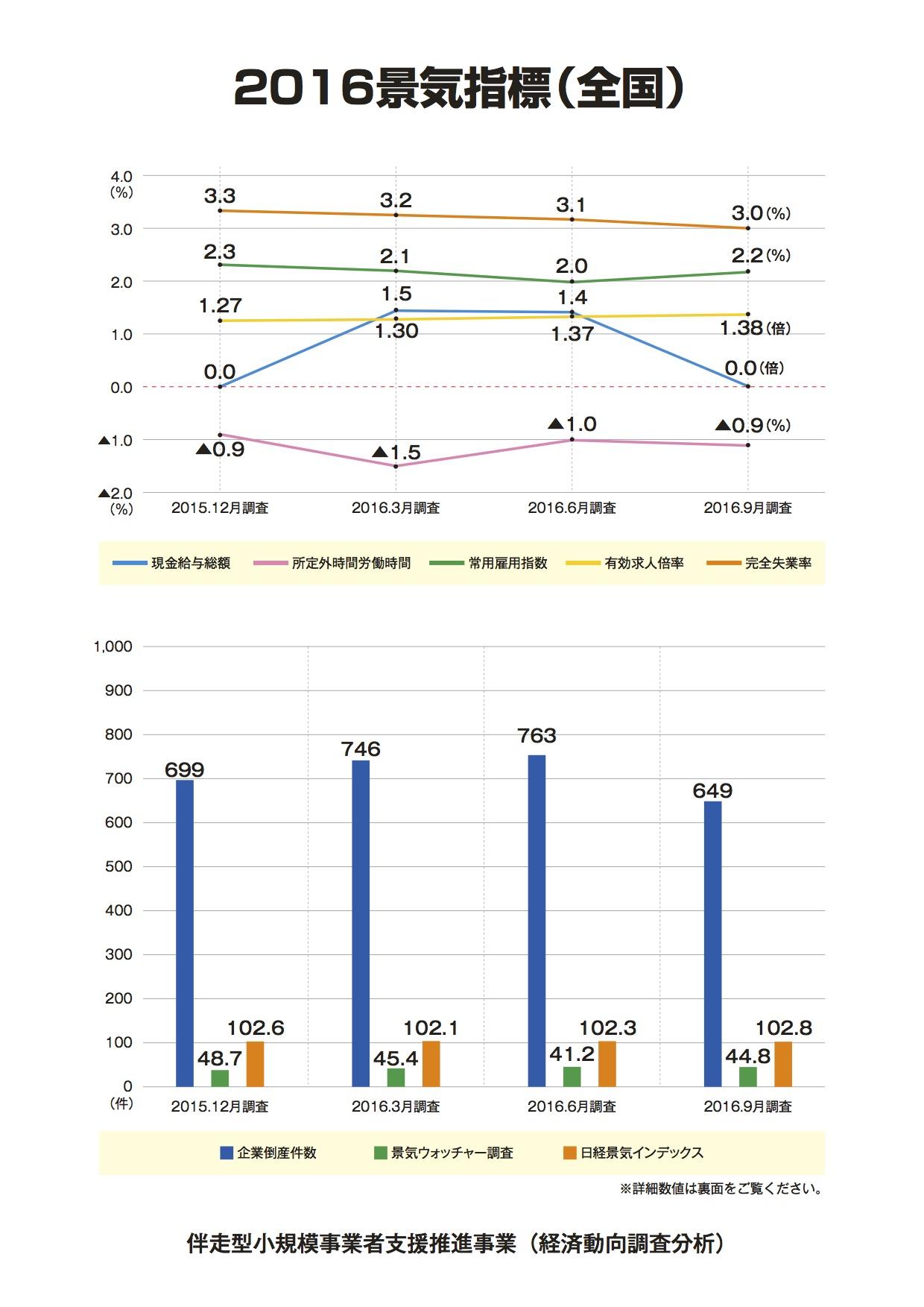 2016年9月 景気指標 1